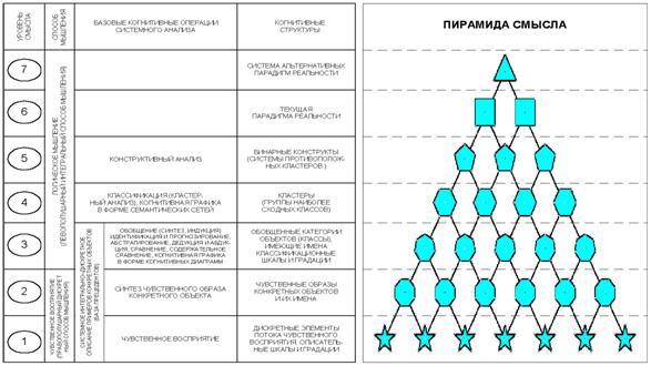 Обобщенная схема предлагаемой когнитивной концепции.  4. Рисунок.