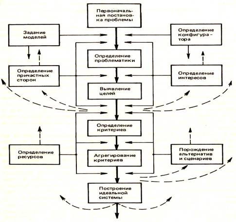 этапы системного анализа