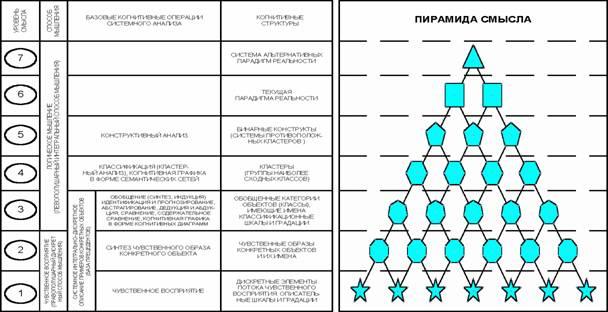 1. Обобщенная схема формализуемой когнитивной концепции (иерархия базовых когнитивных операций).  Рисунок.