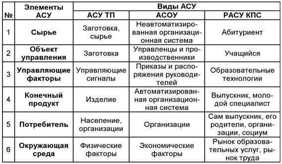 Подготовки менеджеров с асу тп и асоу